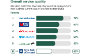 Overall Service Quality Results