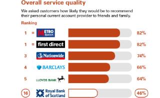 Royal Bank of Scotland Online – Bank Accounts, Mortgages
